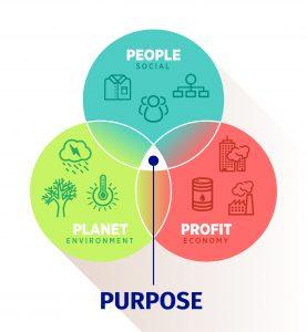 People Planet Profit Purpose